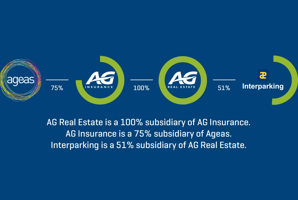Ag Real Estate Corporate Ag Real Estate